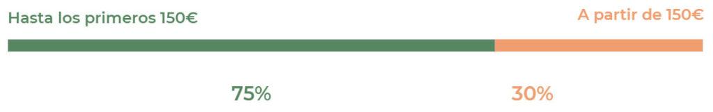 Barra indicando los porcentajes de desgravación