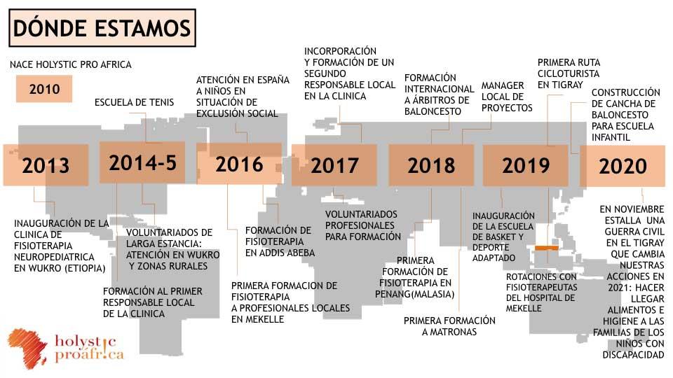 Gráfico de evolución de Holystic Pro África de 2010 a 2013